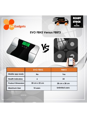 EvoGadgets Premium Smart Body Fat Scale with App, Bluetooth Smart Weight Scale