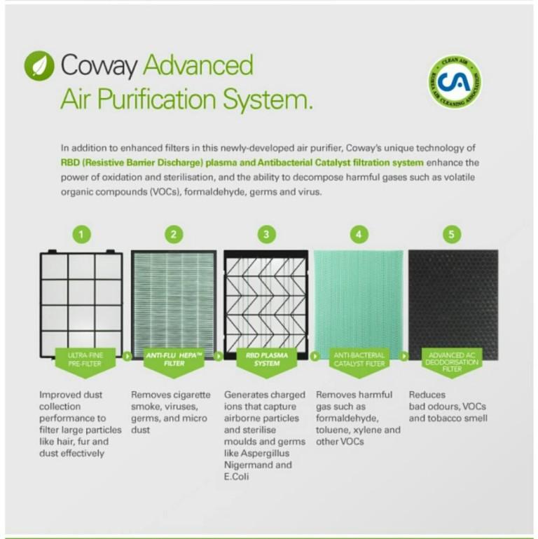 Coway Air Purifier Or Air Filter